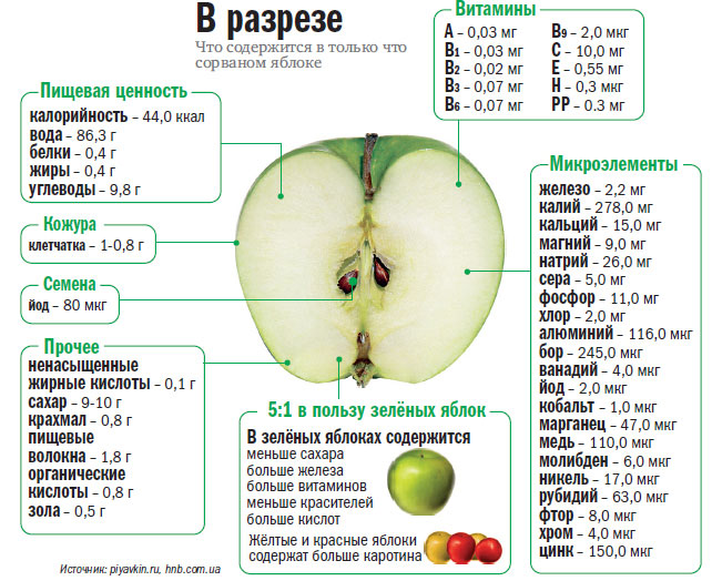 Яблоки на ночь беременным