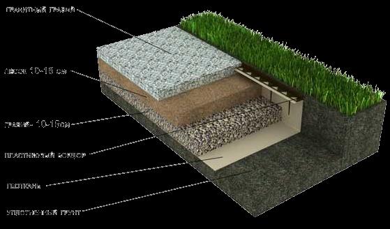 Как сделать дорожки из гравия на даче своими руками